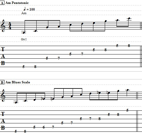 how to use blues scale guitar
