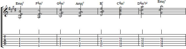 Advanced Seventh Chords on the Lower Strings