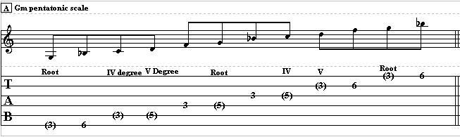 chord tones in blues soloing chord tone soloing. Black Bedroom Furniture Sets. Home Design Ideas