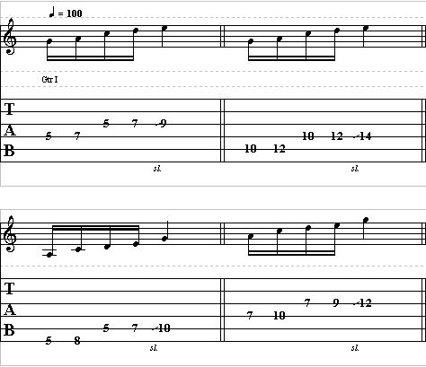 Lead Guitar Lesson on Pentatonic Scale – Pentatonic Scale Shapes
