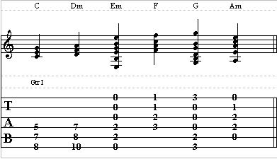 Theory Guitar Lesson on Scales – How to Play Guitar Scales Part II