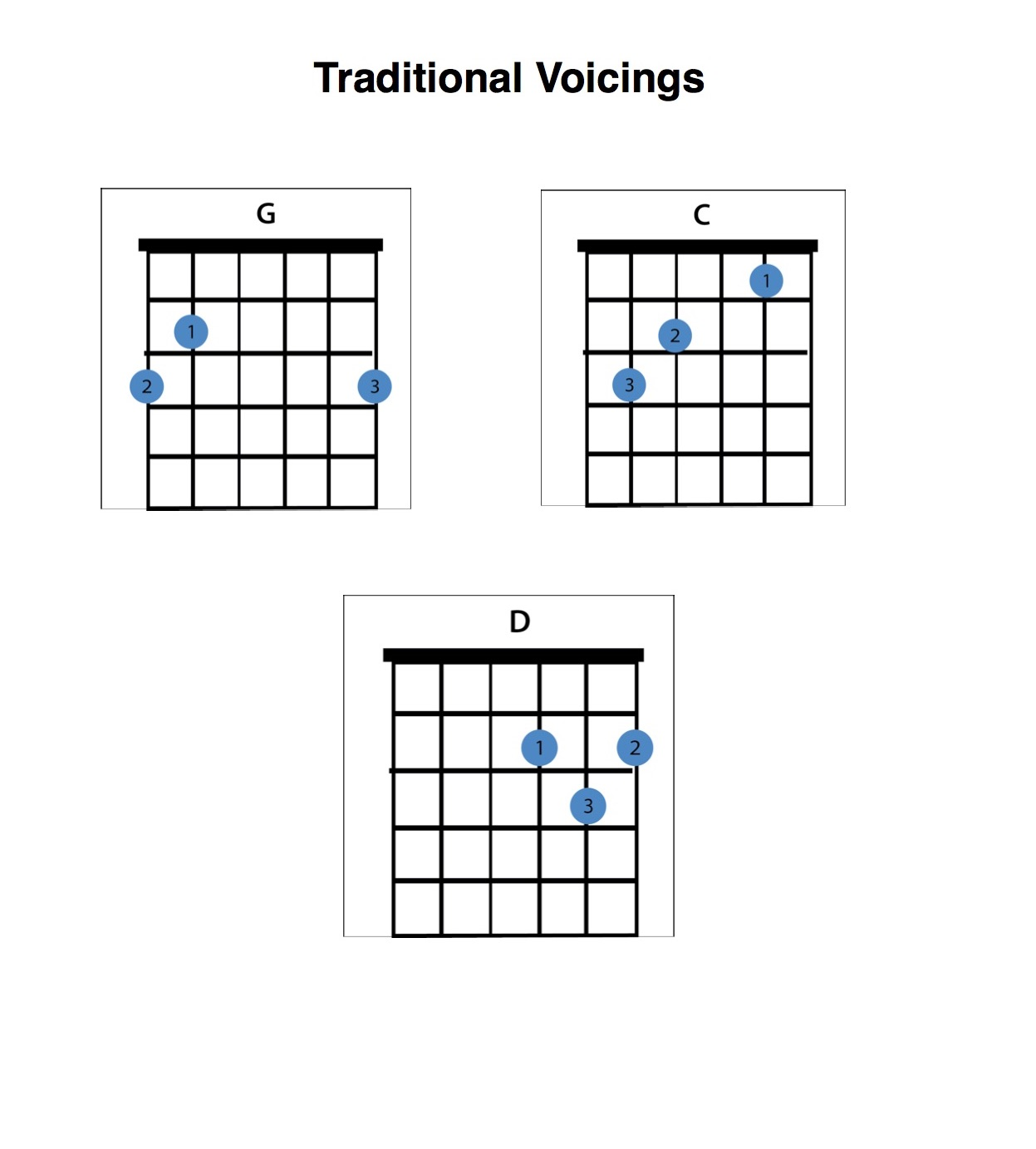 Guitar Chords for Beginners: Learn to Play Hundreds of Songs with These 3 Chords