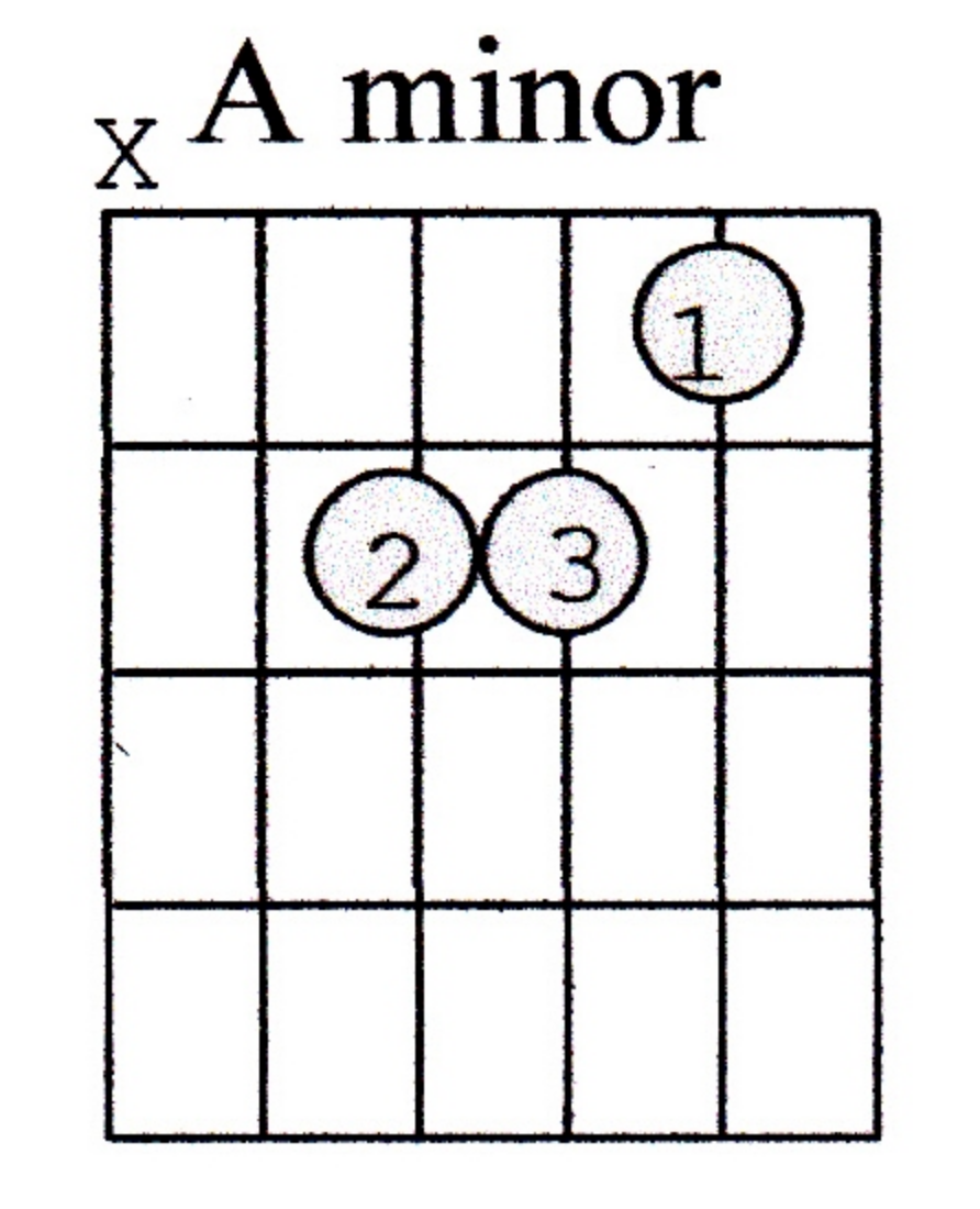 Rhythm Guitar Chords