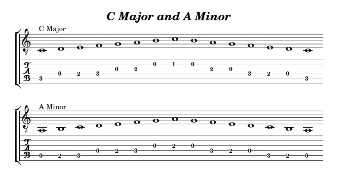 how to play a c scale guitar