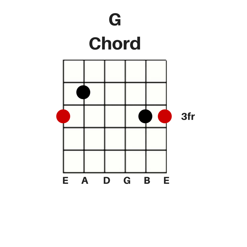 easy guitar chords for beginners