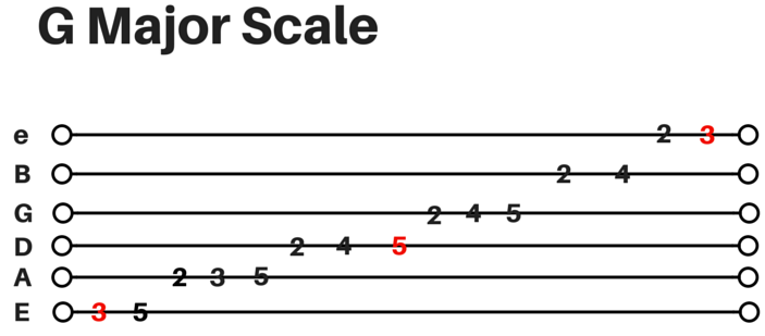 Guitar guitar major scales tabs : guitar scales tab