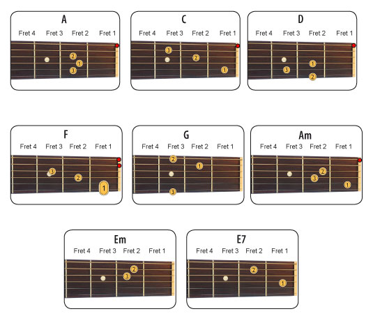 Guitar guitar tablature lessons : How to play guitar chords