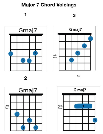 The Beauty Of Major 7 Chords