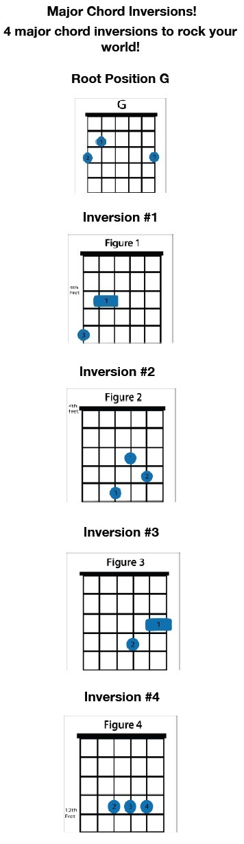 Everything on Major Chord Inversions