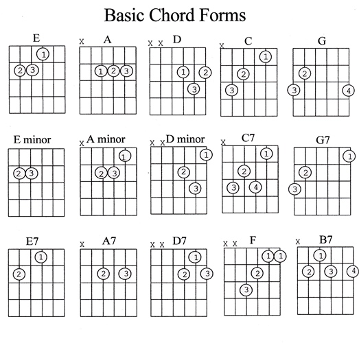 Guitar guitar chords beginners acoustic : Easy To Learn Guitar Chords Songs - play 10 songs with 4 chords ...