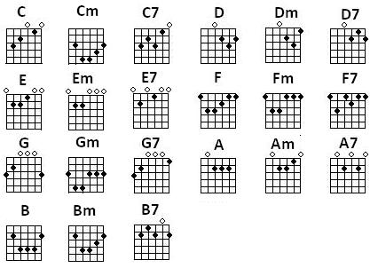 Chords In Electric Guitar : easy electric guitar songs ~ Hamham.info Haus und Dekorationen