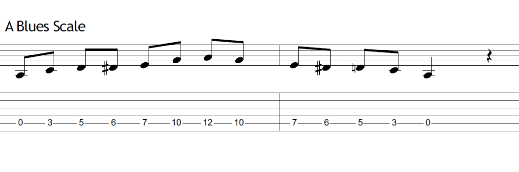 blues-licks-guitar_1.PNG
