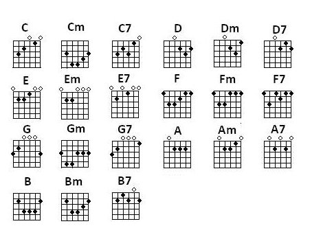 acoustic guitar chords for beginners - Yeni.mescale.co