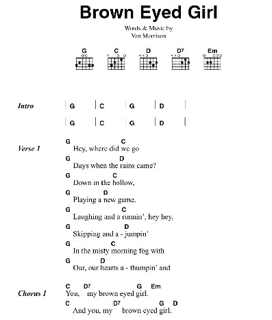 Guitar chords for sinhala songs