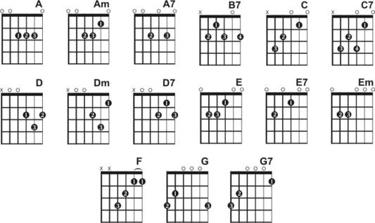 Guitar guitar chords for beginners acoustic : easy guitar songs acoustic