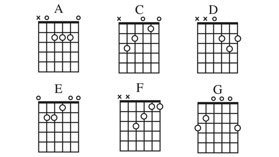 Guitar guitar chords lessons for beginners : Guitar : guitar chords lessons for beginners Guitar Chords also ...