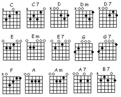 Guitar guitar tabs lessons for beginners : Beginner Guitar Lessons Archives -