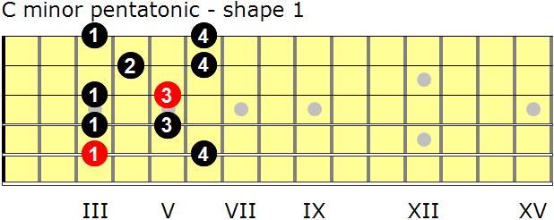 guitar pentatonic scale
