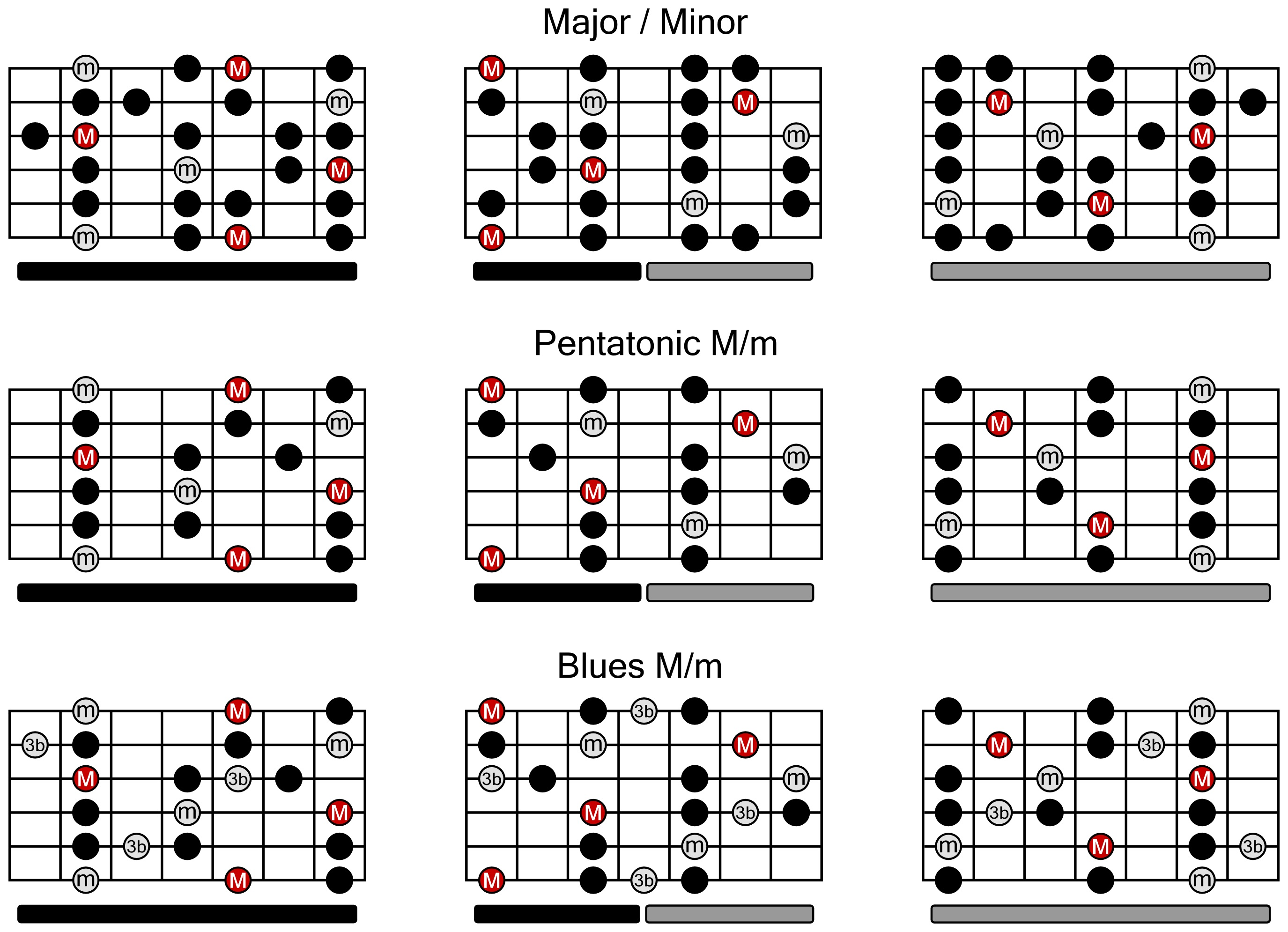 scales and arpeggios for guitar pdf