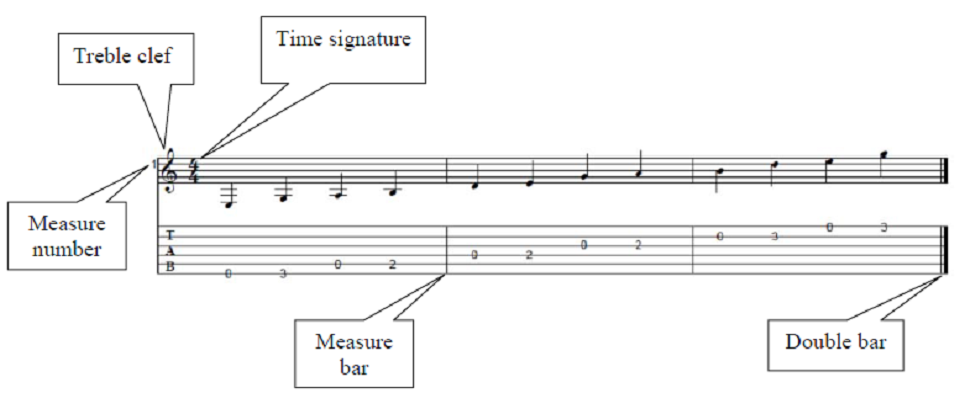 Guitar guitar tabs beginners : guitar tabs beginners
