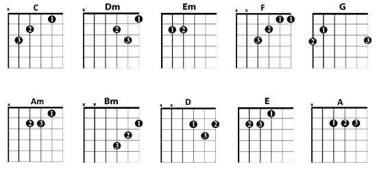 Guitar guitar chords beginners acoustic : learn acoustic guitar