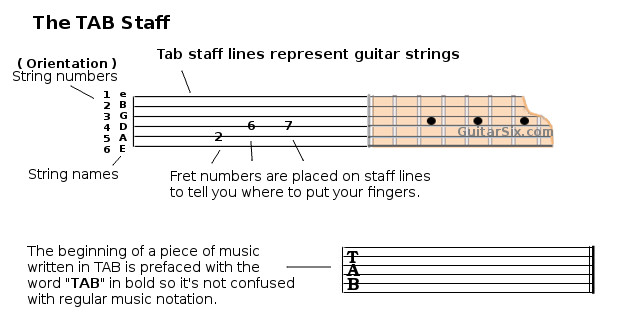 Learn Guitar Tabs3g