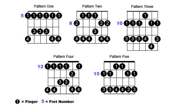 PENTATONIC SCALES FOR GUITAR THE ESSENTIAL GUIDE PDF