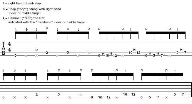 Learn How to Play Slap Licks on Guitar