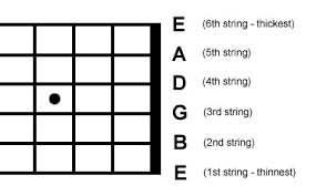 guitar beginnerthis is a diagram of a guitar as you can see, each string has a name and corresponding letter you must make sure you memorize these, it will help you a