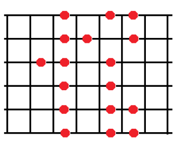 The Pentatonic Minor Scale - Guitar Scale Patterns