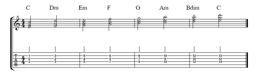 Guitar Lesson on Chords - Harmonize a Scale in Triads with the C Major