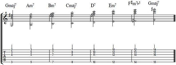 Expanding Our Chord Voicing And Vocabulary In The Style Of John Mayer