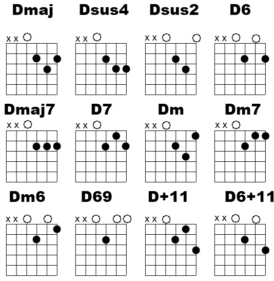 Guitar Chord Tabs: Beginner Guitar Lesson, D Chord Variations
