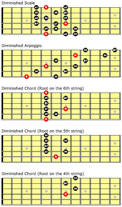 how to build a diminished scale