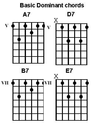 basic blues guitar chords easy beginner blues chords. Black Bedroom Furniture Sets. Home Design Ideas