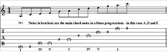 How to Play Blues Lead Guitar| Learn to Play Blues Lead Guitar