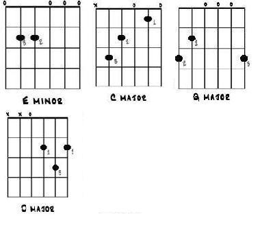 easy beginner songs for acoustic - linkin park
