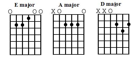 easy acoustic guitar lesson on chords learn the basic guitar chords for beginners. Black Bedroom Furniture Sets. Home Design Ideas