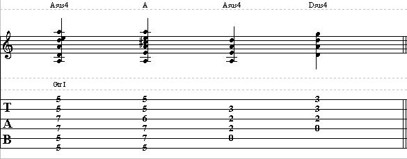 Rhythm Guitar Lesson On Suspended Chords How To Play Sus Chords On