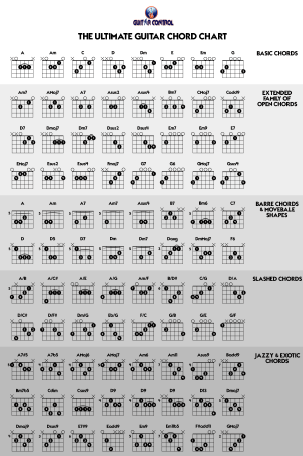 Chord Sheets Guitar Gallery Guitar Chord Chart With Finger Position