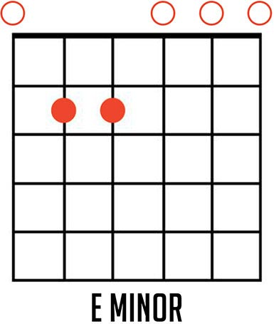 How to Play the E Minor Chord