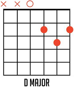 D Major Guitar Chord Diagrams