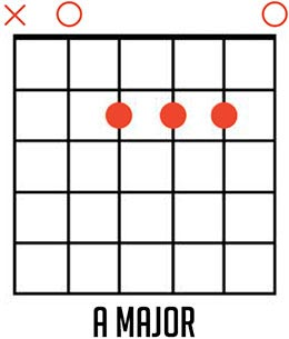 How to Play the A Major Chord
