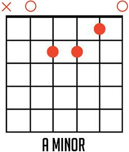 A Minor Guitar Chord Diagram