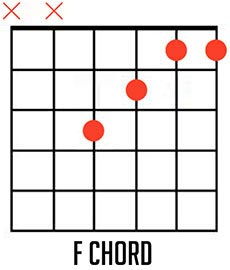 Learn to Fly song chords, guitar chords, tabs