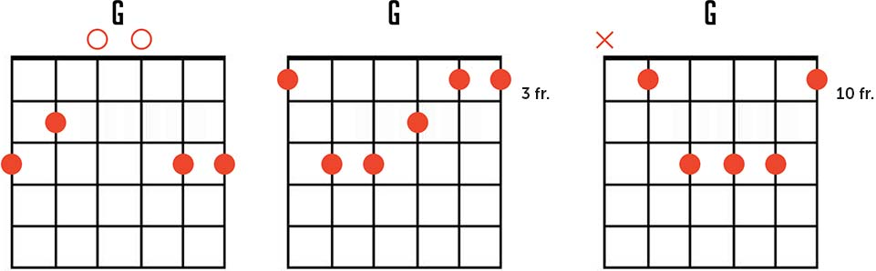 G Major Guitar Chord Diagrams