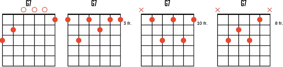 Famous chord progressions guitar