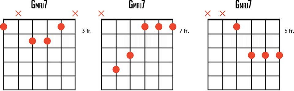 G maj7 Guitar Chord Chart
