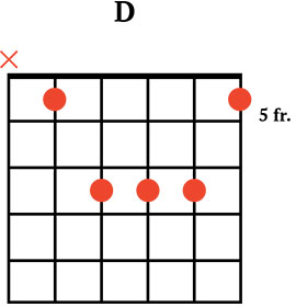 guitar chords guide for beginners